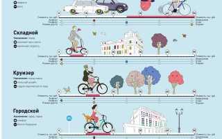 Правильный выбор велосипеда